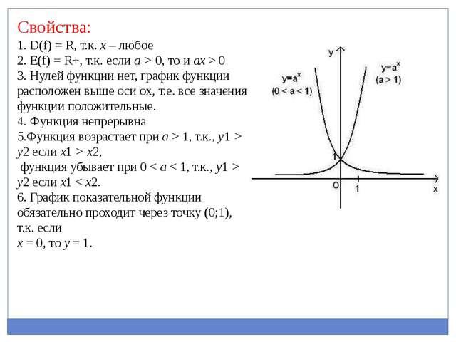 Свойства: 1. D(f) = R, т.к. х – любое 2. Е(f) = R+, т.к. если a > 0, то и ax...