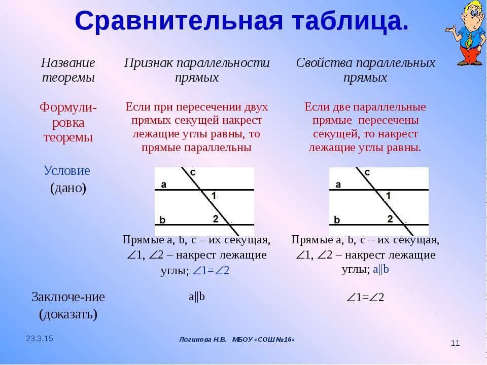 Сравнительная таблица. Логинова Н.В. МБОУ «СОШ №16» Название теоремы Признак...