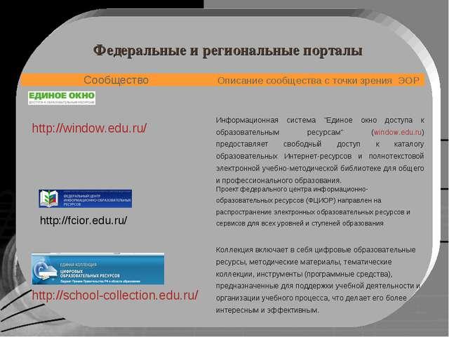 Федеральные и региональные порталы http://fcior.edu.ru/ СообществоОписание с...