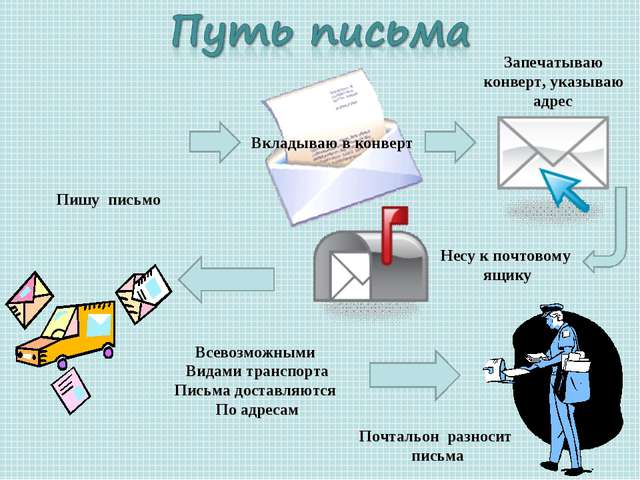 Пишу письмо Вкладываю в конверт Запечатываю конверт, указываю адрес Несу к по...