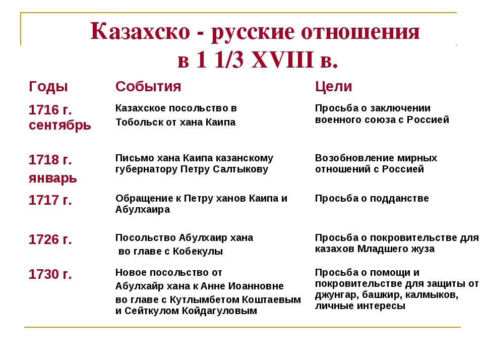 Казахско - русские отношения в 1 1/3 XVIII в. ГодыСобытияЦели 1716 г. сентя...
