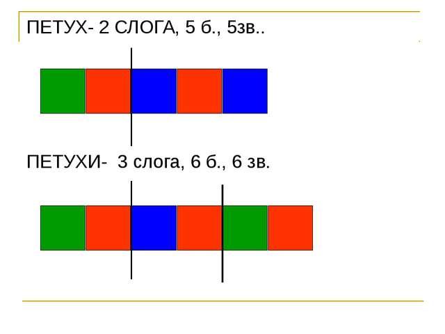ПЕТУХ- 2 СЛОГА, 5 б., 5зв.. ПЕТУХИ- 3 слога, 6 б., 6 зв.