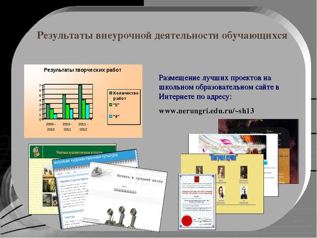 Результаты внеурочной деятельности обучающихся Размещение лучших проектов на...