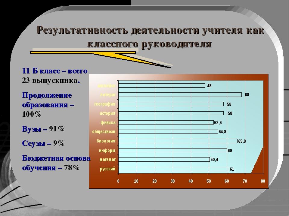 Результативность деятельности учителя как классного руководителя 11 Б класс –...