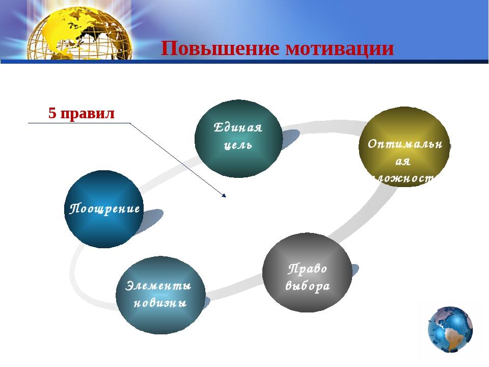 Повышение мотивации Поощрение Единая цель Оптимальная сложность Право выбора...