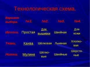 Технологическая схема. Вариант выбора. №1. №2. №3. №4. Иголки.Простая Д