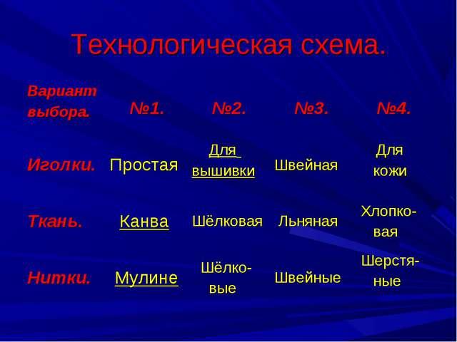 Технологическая схема. Вариант выбора. №1. №2. №3. №4. Иголки.Простая Д...