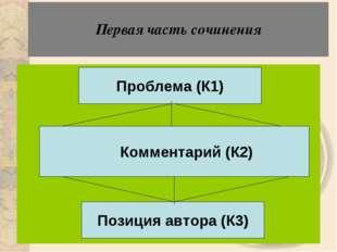 Первая часть сочинения Проблема (К1) Комментарий (К2) Позиция автора (К3)