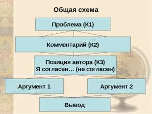 Общая схема Проблема (К1) Комментарий (К2) Аргумент 1 Аргумент 2 Вывод Позици