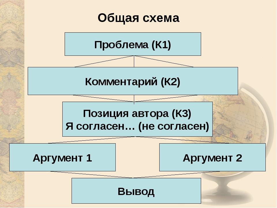 Общая схема Проблема (К1) Комментарий (К2) Аргумент 1 Аргумент 2 Вывод Позици...