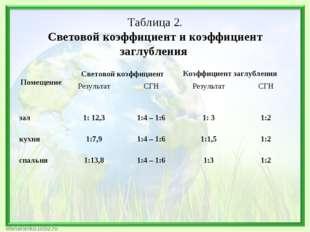 Таблица 2. Световой коэффициент и коэффициент заглубления ПомещениеСветовой