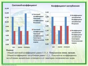 Вывод: Общий световой коэффициент равен 1:11,3. Показатели очень низкие. Общ