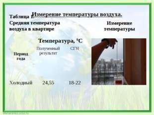 Измерение температуры воздуха. Таблица 1. Средняя температура воздуха в квар