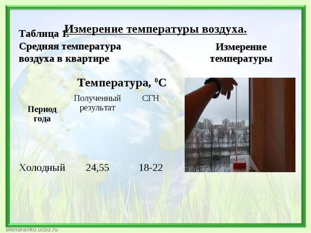 Измерение температуры воздуха. Таблица 1. Средняя температура воздуха в квар...