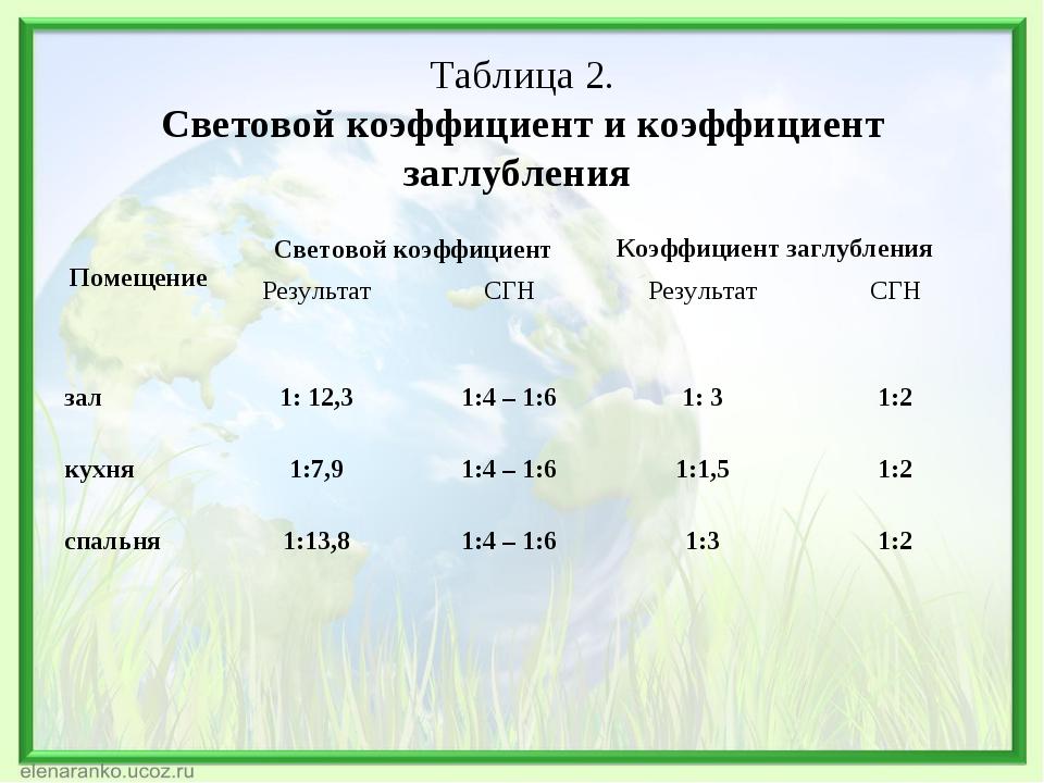Таблица 2. Световой коэффициент и коэффициент заглубления ПомещениеСветовой...
