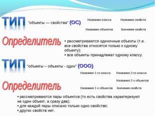 """""""объекты — свойства"""" (ОС) рассматриваются одиночные объекты (т.е. все свойств"""