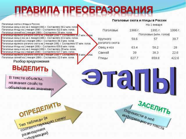 Поголовье скота и птицы в России. Поголовье овец и коз на 1 января 1991 г. Со...