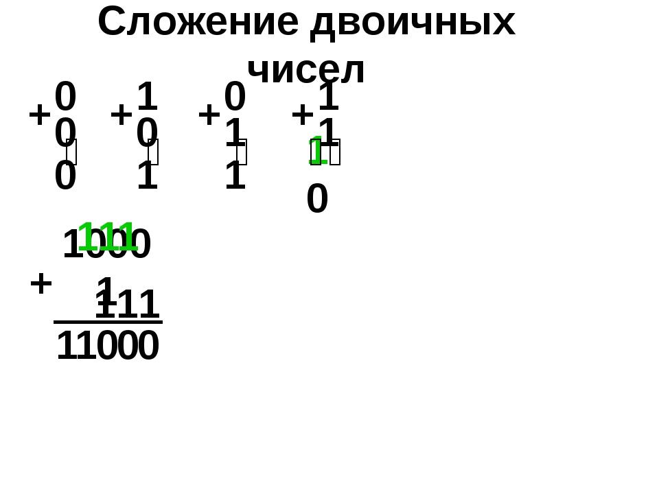 10001 10 0 Сложение двоичных чисел 0 1 1 111 + 0 0 1 1 1 1 1