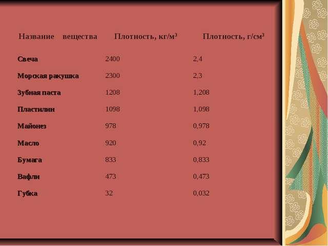 Название веществаПлотность, кг/м3Плотность, г/см3 Свеча24002,4 Морская ра...