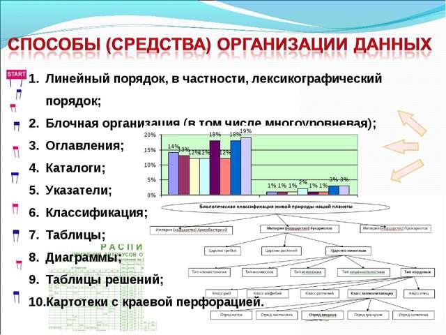 Линейный порядок, в частности, лексикографический порядок; Блочная организаци...