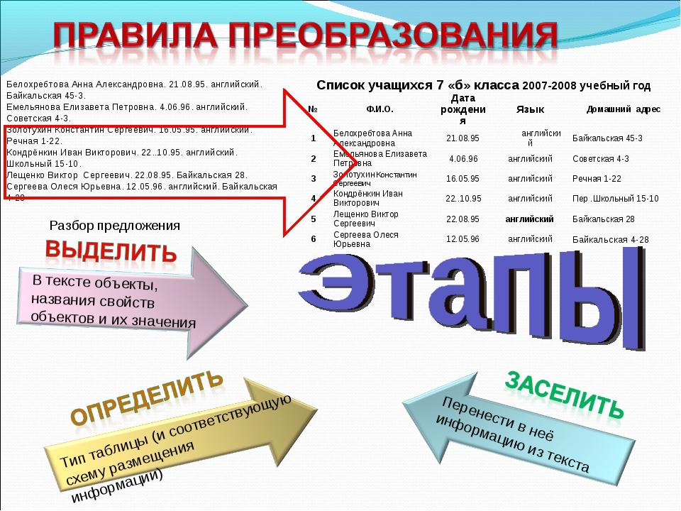 Белохребтова Анна Александровна. 21.08.95. английский. Байкальская 45-3. Емел...