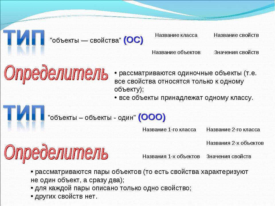 """""""объекты — свойства"""" (ОС) рассматриваются одиночные объекты (т.е. все свойств..."""