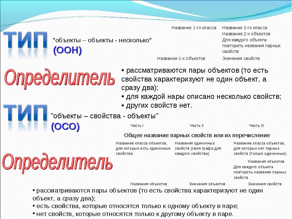 """""""объекты – объекты - несколько"""" (ООН) рассматриваются пары объектов (то есть..."""