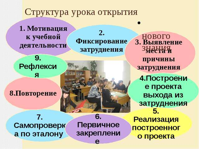 Структура урока открытия нового знания 1. Мотивация к учебной деятельности 2....