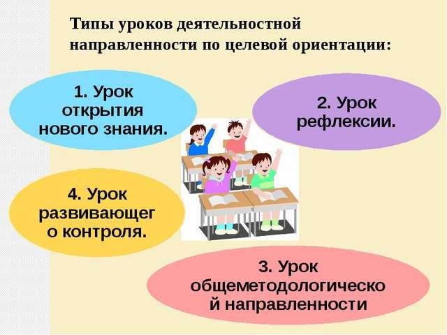 Типы уроков деятельностной направленности по целевой ориентации: 1. Урок откр...