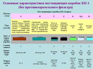 Основные характеристики поглощающих коробок КП-1 (без противоаэрозольного фил