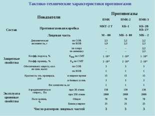 Тактико-технические характеристики противогазов  ПоказателиПротивогазы ПМК