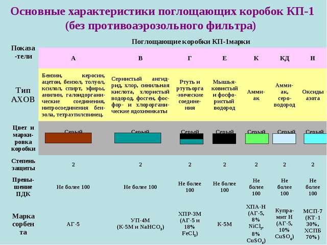 Основные характеристики поглощающих коробок КП-1 (без противоаэрозольного фил...