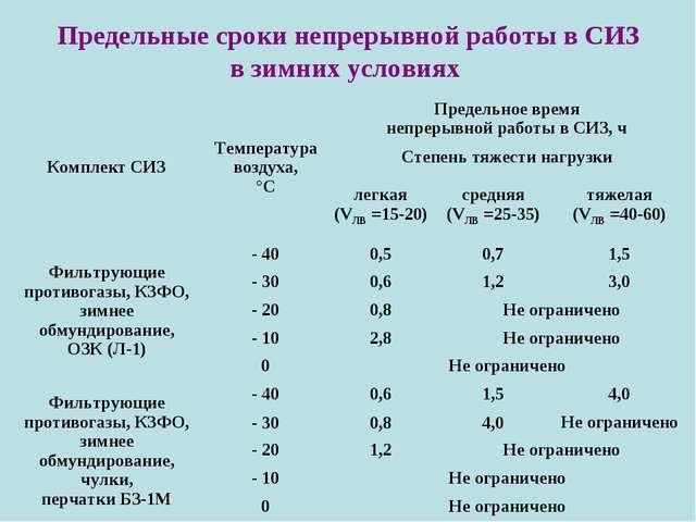 Предельные сроки непрерывной работы в СИЗ в зимних условиях Комплект СИЗТемп...