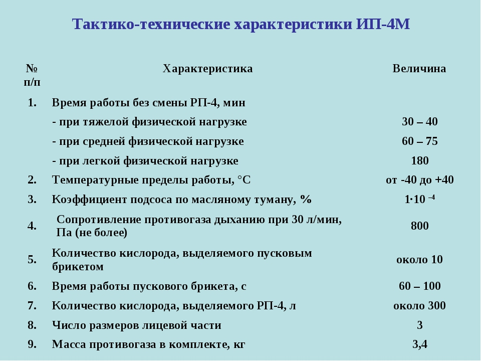 Тактико-технические характеристики ИП-4М  № п/пХарактеристикаВеличина 1.В...