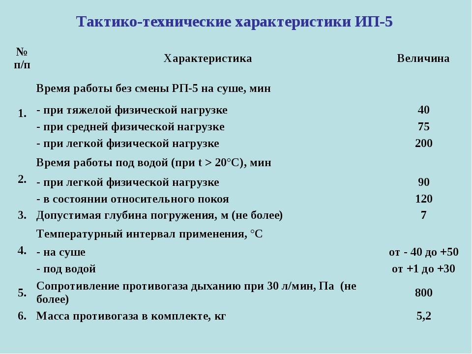 Тактико-технические характеристики ИП-5  № п/пХарактеристикаВеличина 1.Вр...