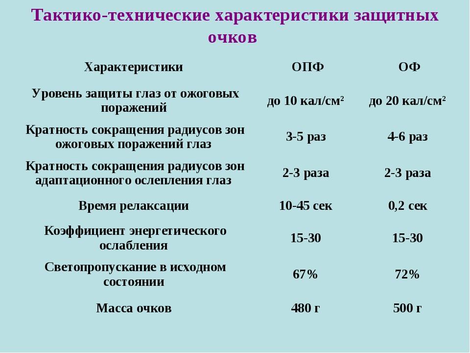 Тактико-технические характеристики защитных очков Характеристики ОПФОФ Уров...
