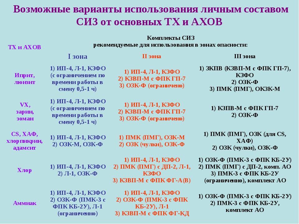 Возможные варианты использования личным составом СИЗ от основных ТХ и АХОВ ТХ...