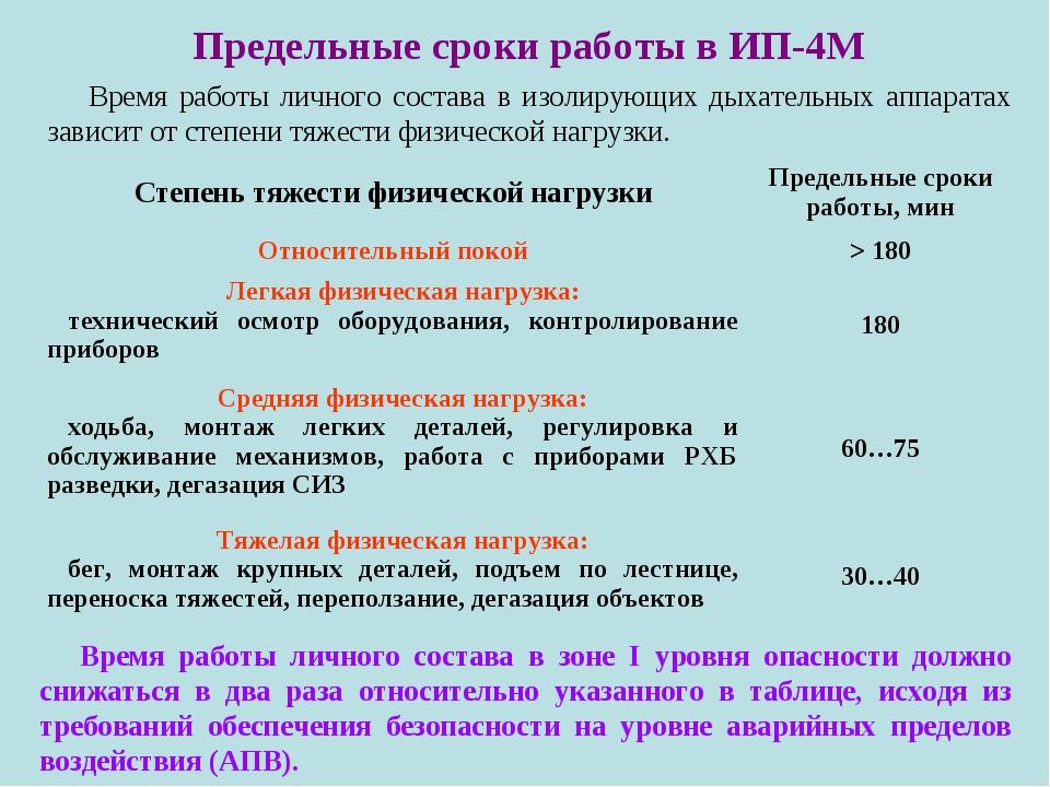 Предельные сроки работы в ИП-4М Время работы личного состава в зоне I уровня...