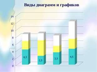 Виды диаграмм и графиков
