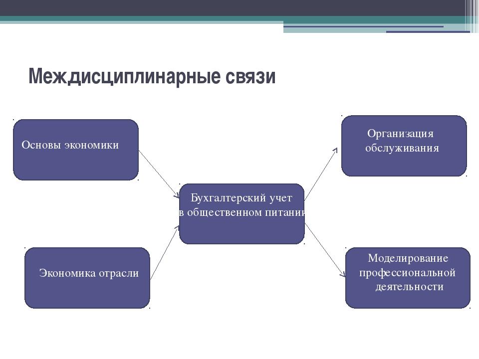 Междисциплинарные связи  Бухгалтерский учет в общественном питании Основы эк...