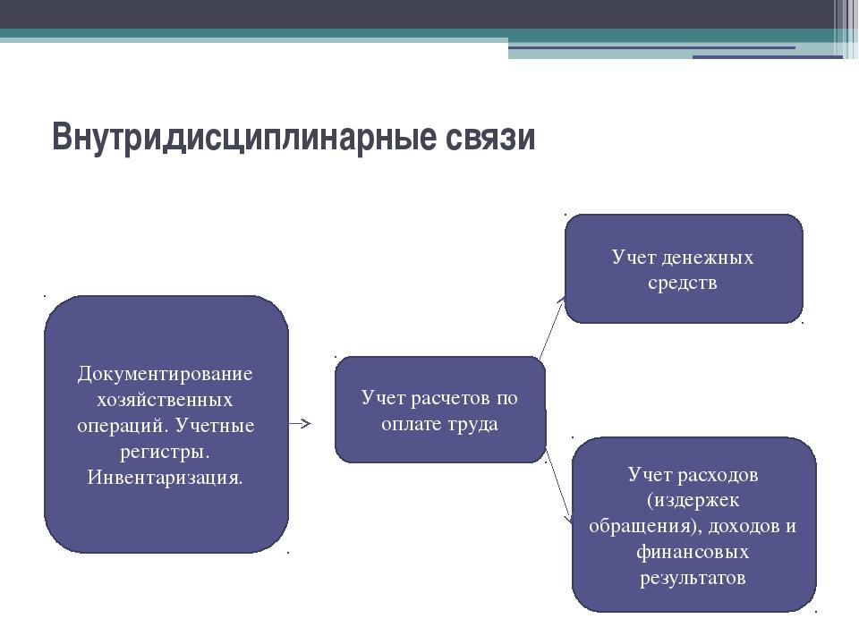 Внутридисциплинарные связи Учет расчетов по оплате труда Документирование хоз...