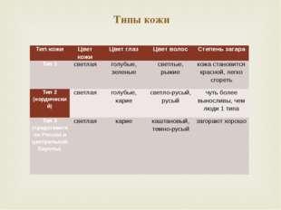 Типы кожи Тип кожи Цвет кожи Цвет глаз Цвет волос Степень загара Тип 1 светла