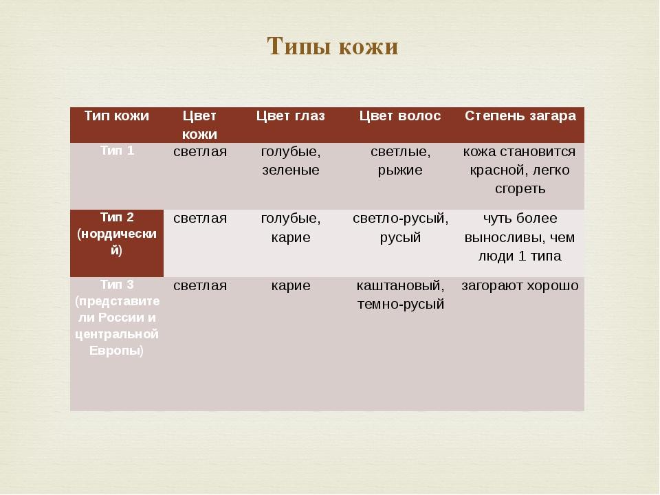 Типы кожи Тип кожи Цвет кожи Цвет глаз Цвет волос Степень загара Тип 1 светла...