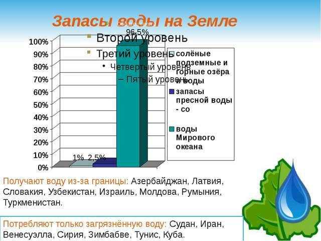 Запасы воды на Земле Получают воду из-за границы: Азербайджан, Латвия, Словак...