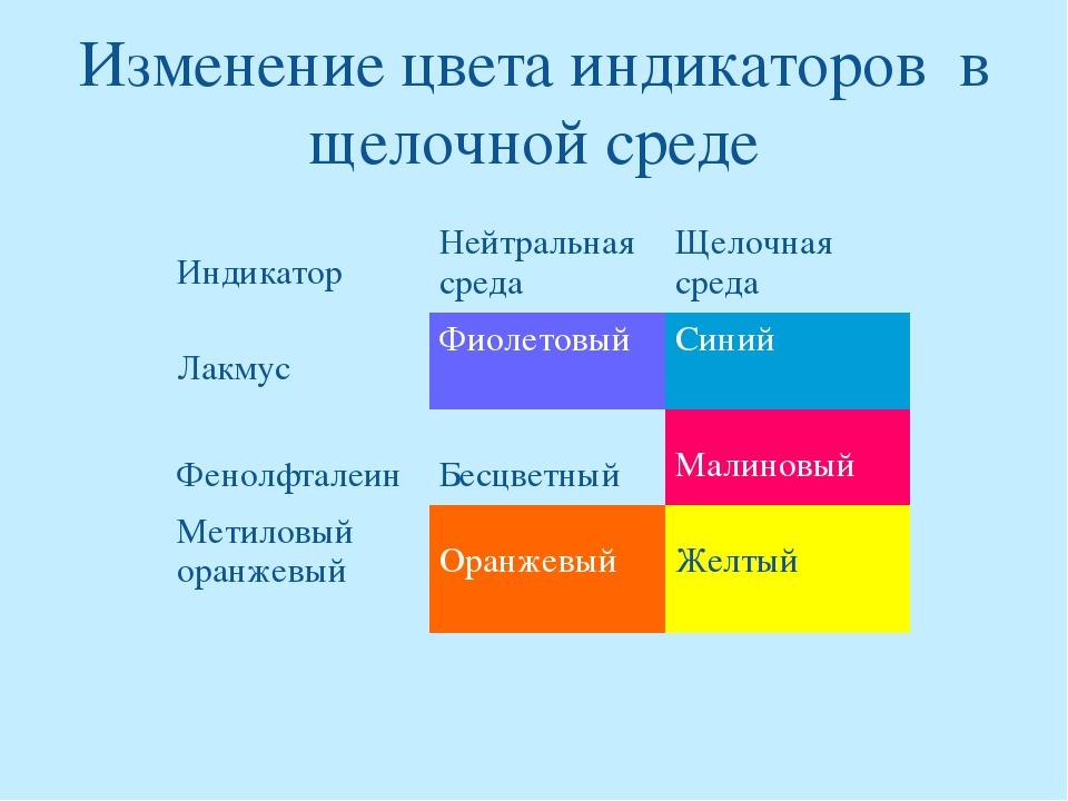 Изменение цвета индикаторов в щелочной среде ИндикаторНейтральная средаЩело...