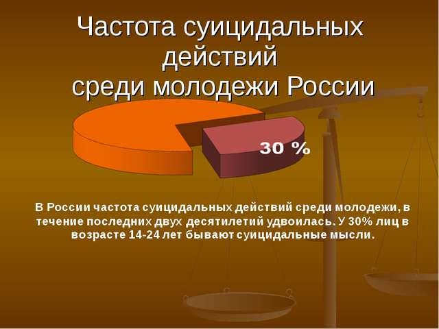 Частота суицидальных действий среди молодежи России