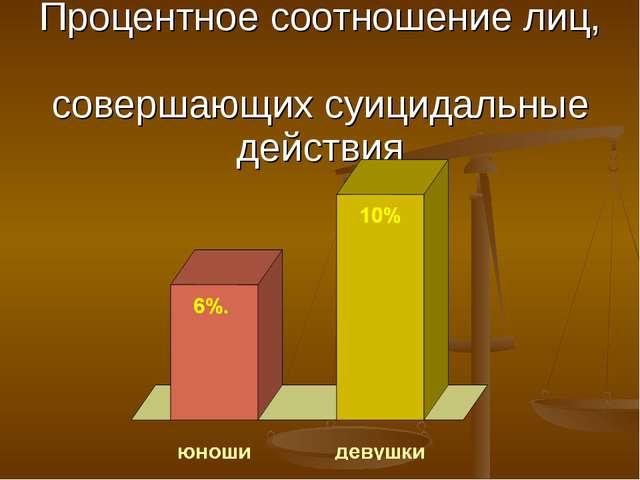 Процентное соотношение лиц, совершающих суицидальные действия