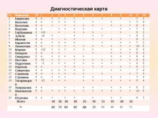 Диагностическая карта № Фамилия 03 t 1 2 3 4 5 6 7 8 9 10 S 05 1 Бирюкова 4 н
