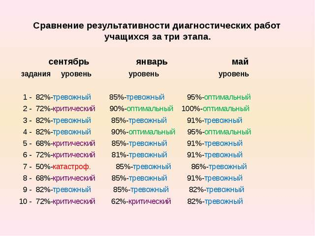 Сравнение результативности диагностических работ учащихся за три этапа. сент...
