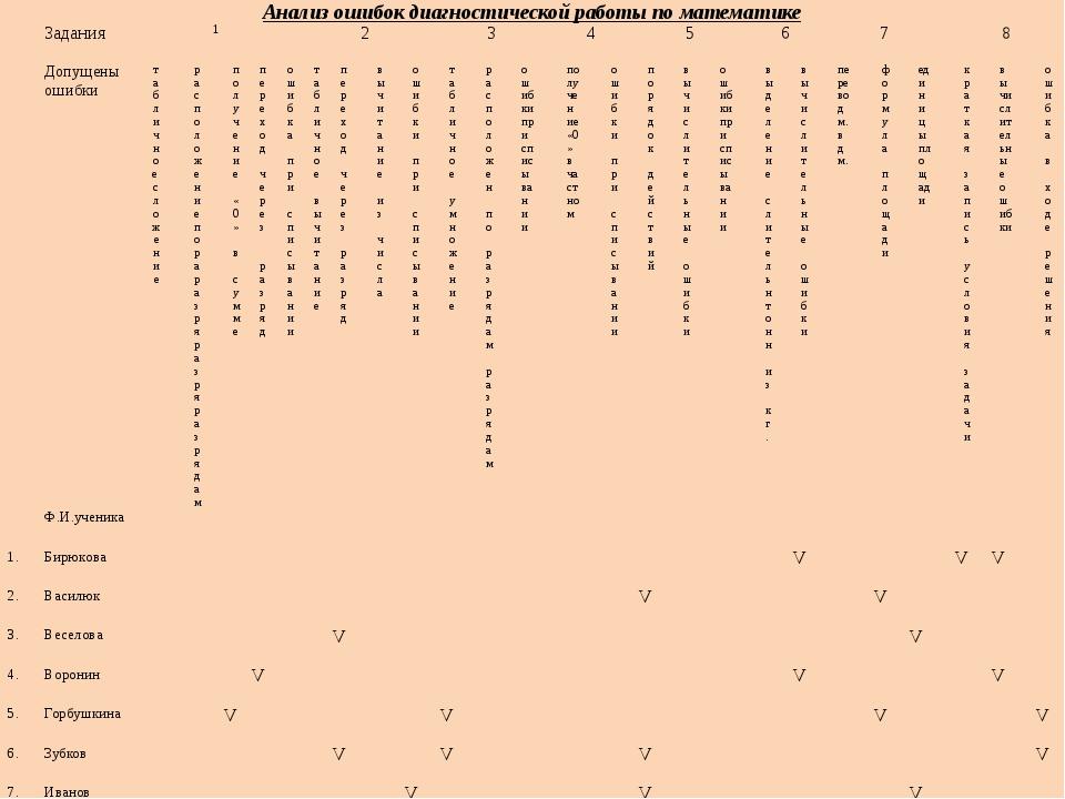 Анализ ошибок диагностической работы поматематике Задания 1 2 3 4 5 6 7 8 Доп...
